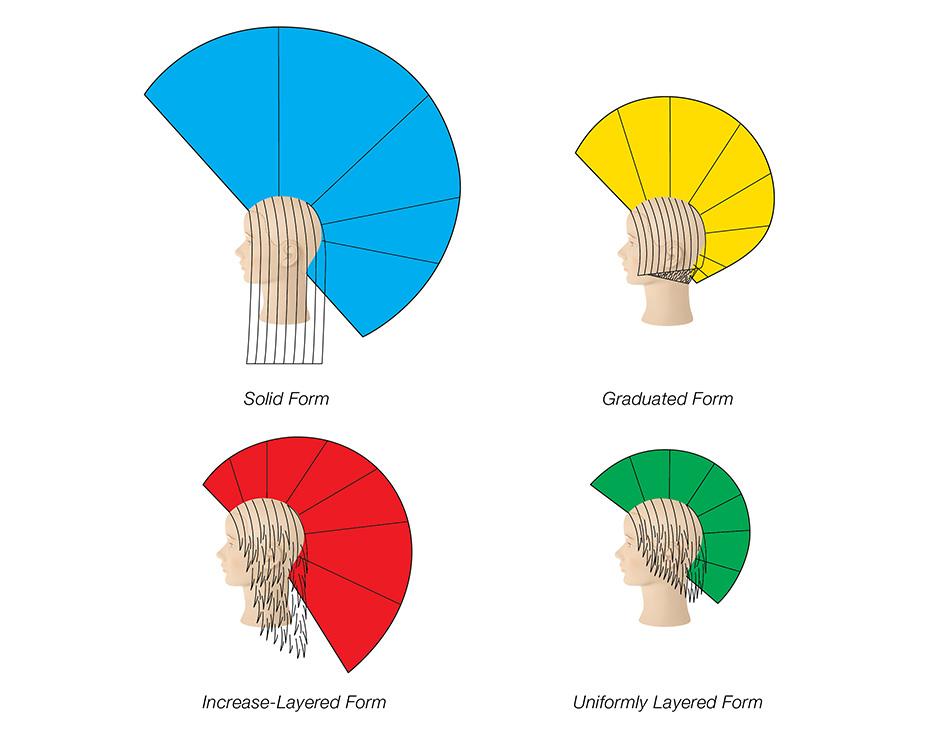 Pivot Point's four basic forms