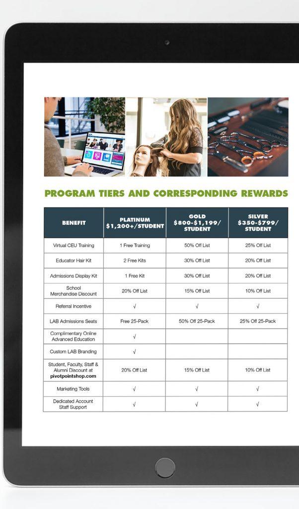 Pivot Point Fringe Reward program tiers and corresponding rewards