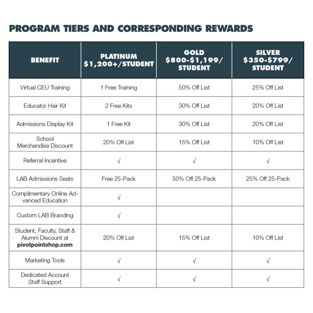 Program Tiers And Corresponding Rewards
