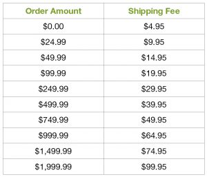 Pivot Point Tiered Shipping Rates